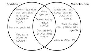 Beautiful Math: Graphic Organizers and Strategies