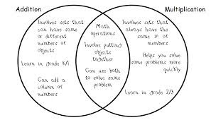 Beautiful Math: Graphic Organizers and Strategies