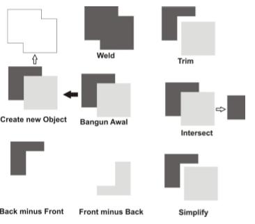 ciri khas dan hasil objek yang berbeda