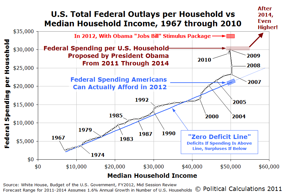 U.S. Total Federal Outlays per Household vs Median Household Income, 1967 through 2010