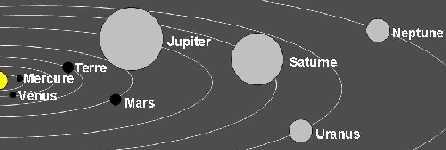 Le système solaire et ses 8 planètes