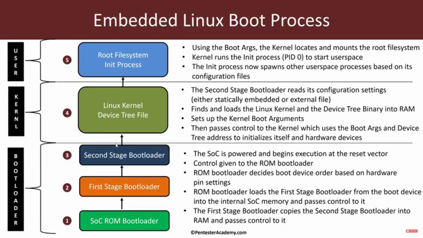 Technical Knowledge Overview: The Linux Boot Process