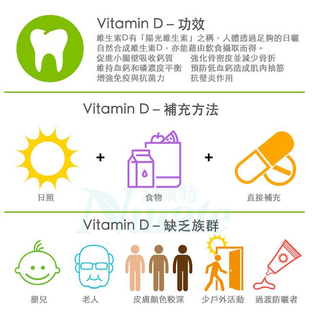 如何補充維他命D-教你從天然食物補充維生素D的方法