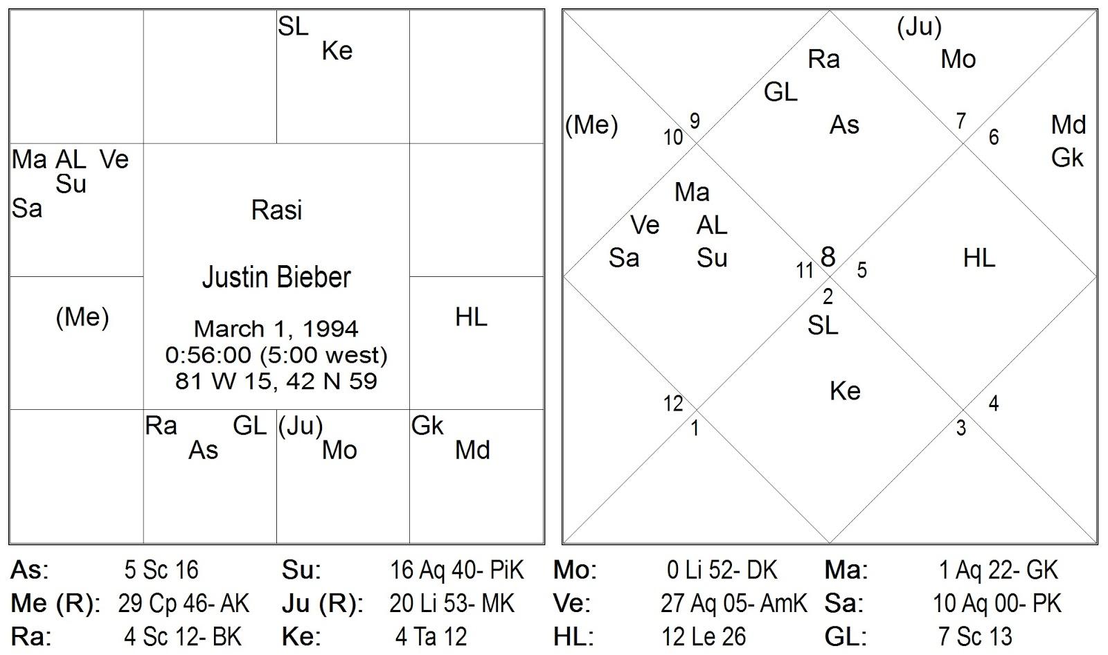 Vedic Astrology Birth Dates   rheingau.com