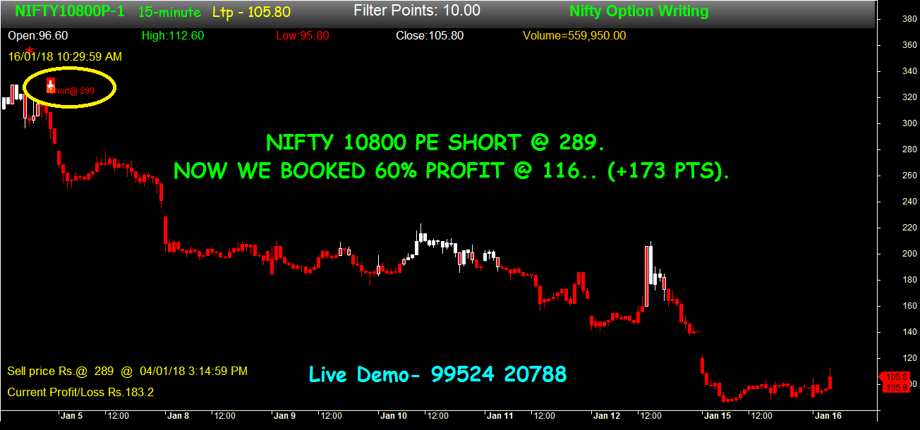 Option Trading And Writing Strategies: NIFTY OPTION WRITNG ...