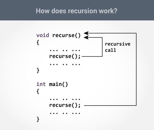 How recursion works