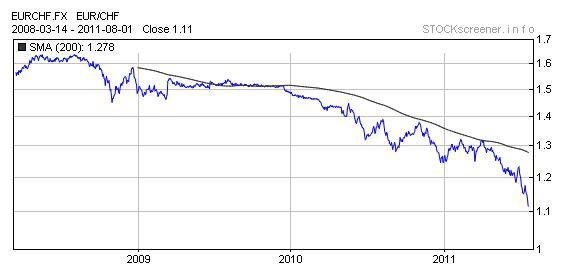 Alles Schall Und Rauch Totalabsturz Euro Nur Noch Knapp