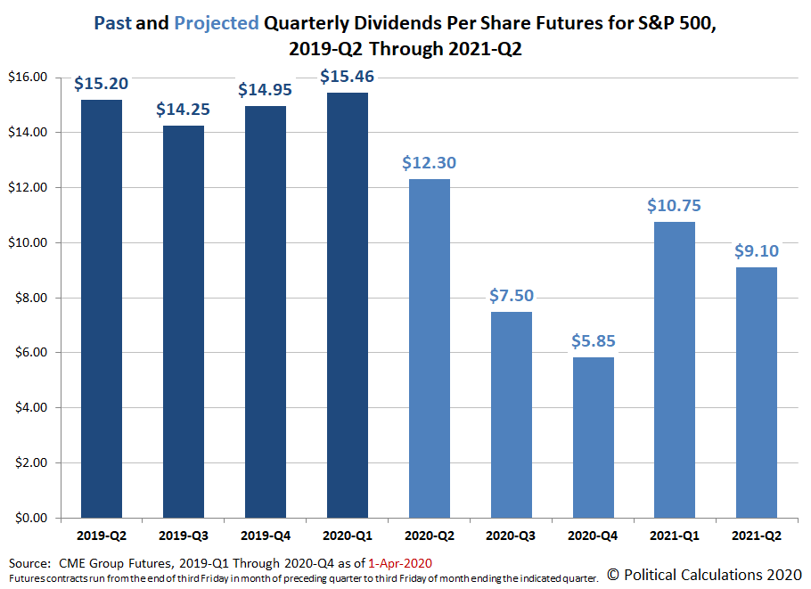 Past and Projected Quarterly Dividends Futures for the S&P 500, 2019-Q2 through 2021-Q2, Snapshot on 1 April 2020