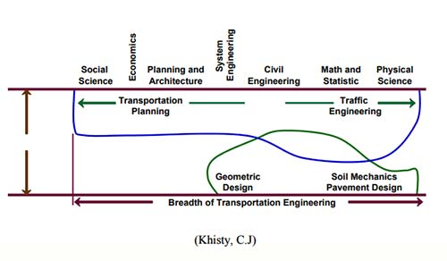 Ilmu Transportasi