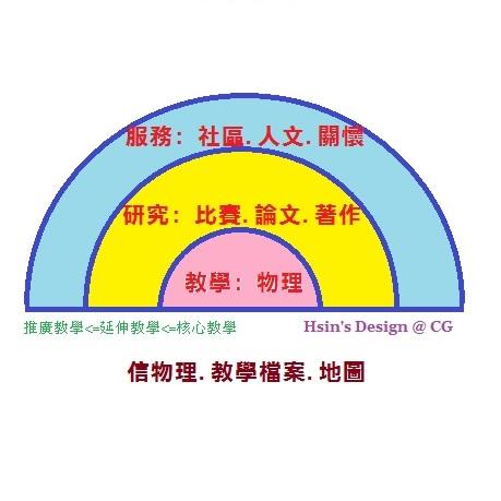 中港信物理: 教學: 高中物理題庫
