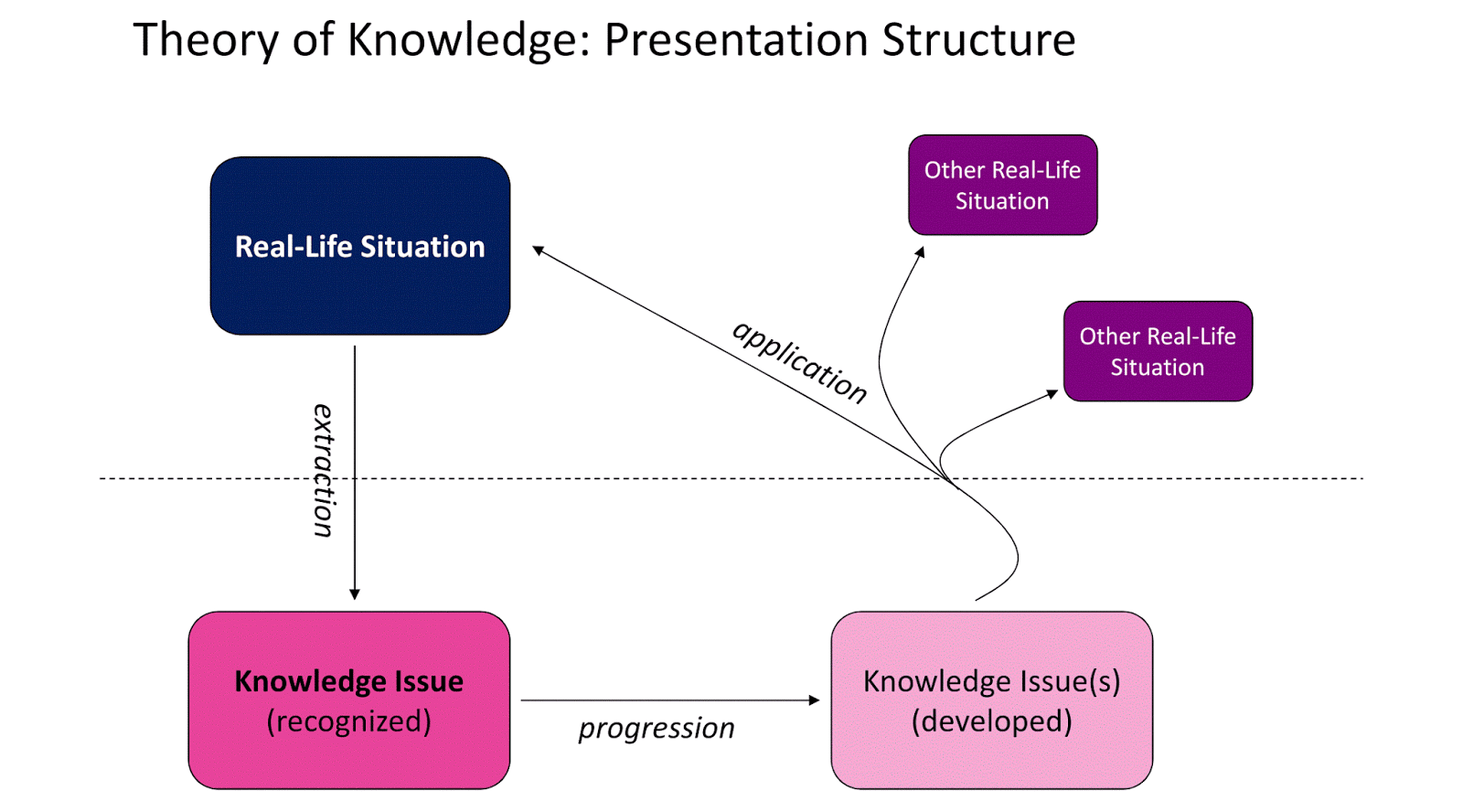 theory of knowledge essay Ib resources welcome to the theory of knowledge how to structure a tok essay very popular the theory of knowledge essay template, to help you write more.