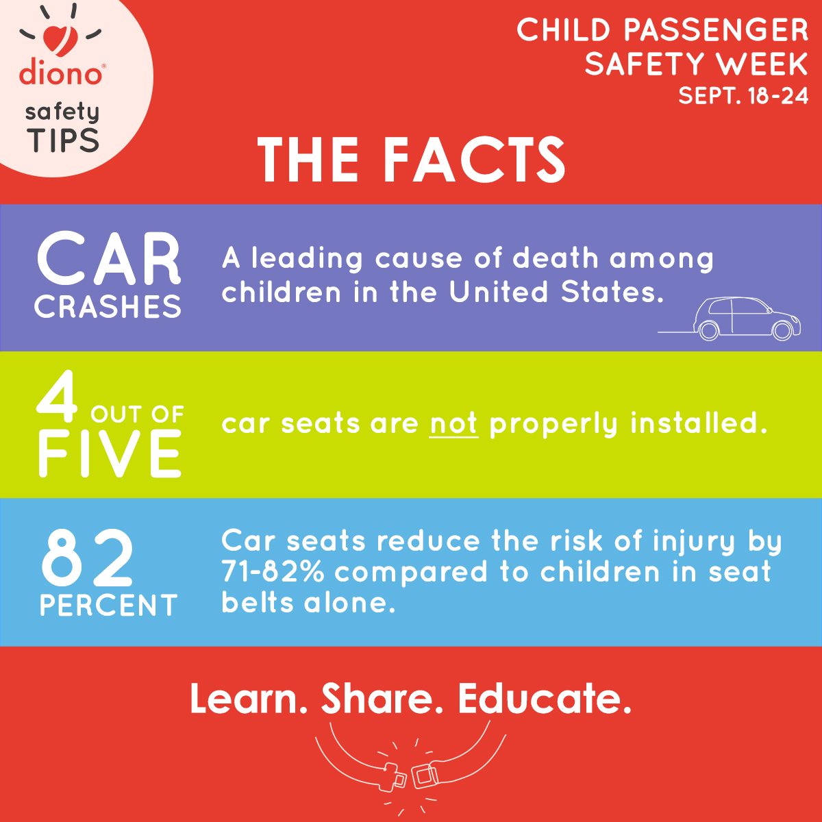 Hanging Off The Wire Kids Car Safety Tips Infographic