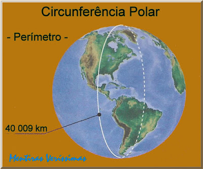 Esquema mostrando o globo terrestre com a indicação do valor do perímetro da circunferência polar