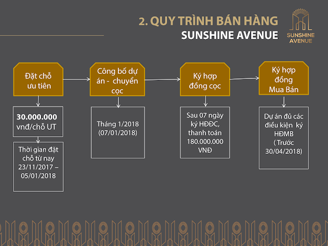Phương thức thanh toán Căn hộ Sunshine Avenue quận 8