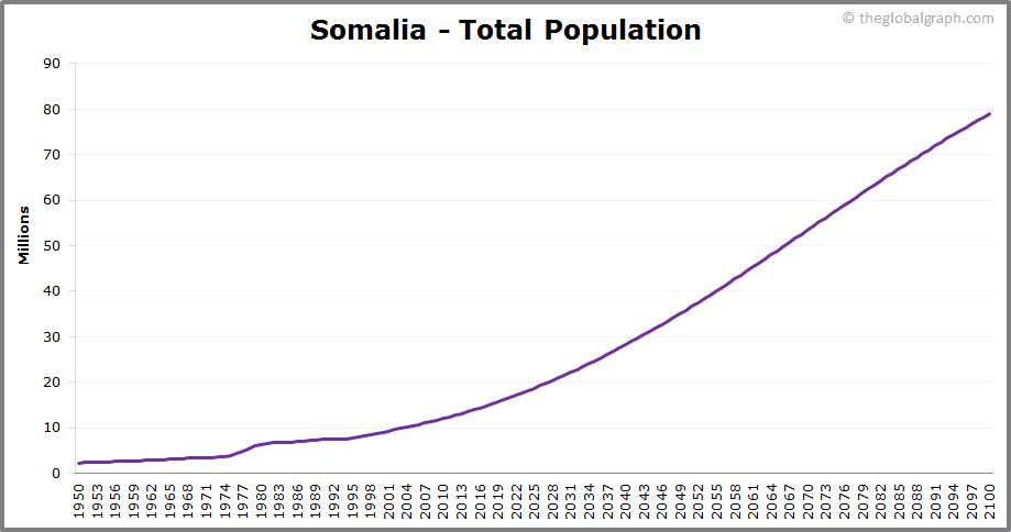 Somalia  Total Population Trend