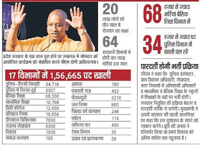 4 Lakh Jobs in UP CM Adityanath Yogi Latest Order