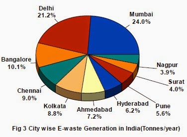 e-waste-per-city Small Dishwashers For Mobile Homes on small tubs for mobile homes, small bathtubs for mobile homes, small showers for mobile homes, small tables for mobile homes, small appliances for mobile homes,