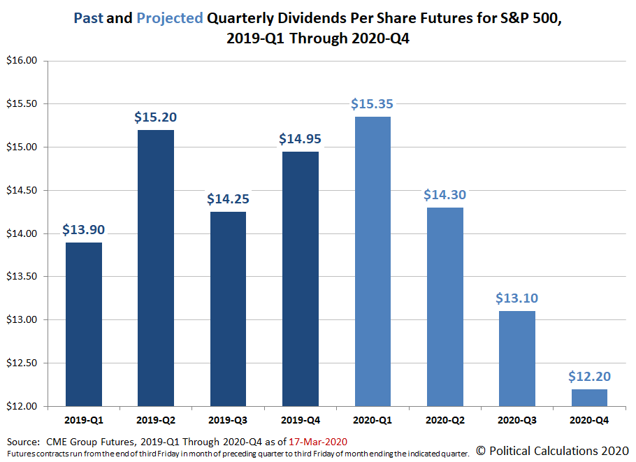 Past and Projected Quarterly Dividends per Share for the S&P 500, 2019-Q1 through 2020-Q4, Snapshot on 17 March 2020
