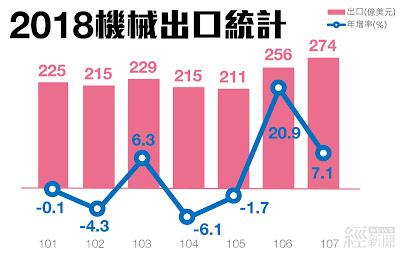 機械業去年出口成長7.1%  連2年正成長