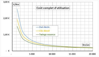 8 e ecologie economie energie electrique comparaison lectrique diesel essence. Black Bedroom Furniture Sets. Home Design Ideas