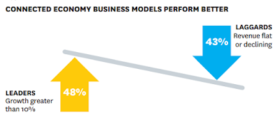 Digital Transformation Leaders Connected Economy Busines Model