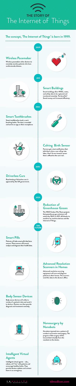 La història de la IoT