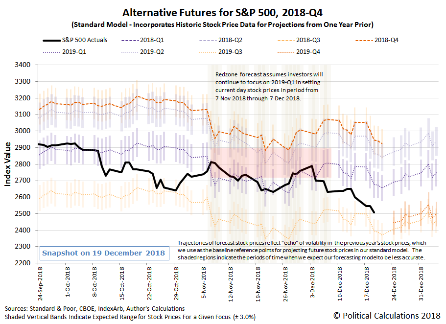Alternative Futures - S&P 500 - 2018Q4 - Standard Model - Snapshot on 19 December 2018