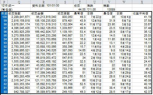Mr.Ba.Stock 巴股先生: Excel 股票工具