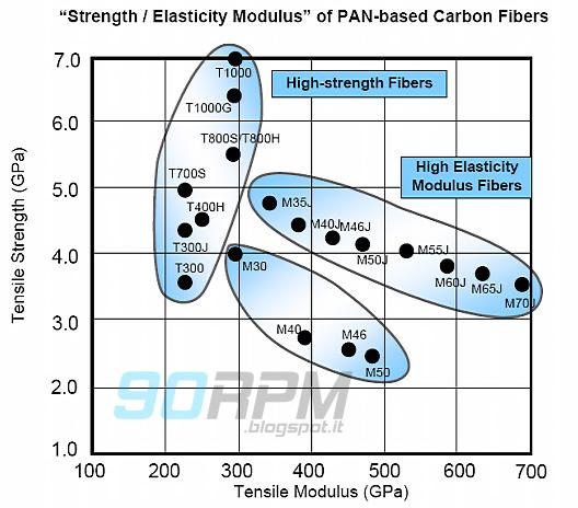 Diagramma che mostra i valori di resistenza e moduli elastici delle fibre di carbonio di natura PAN