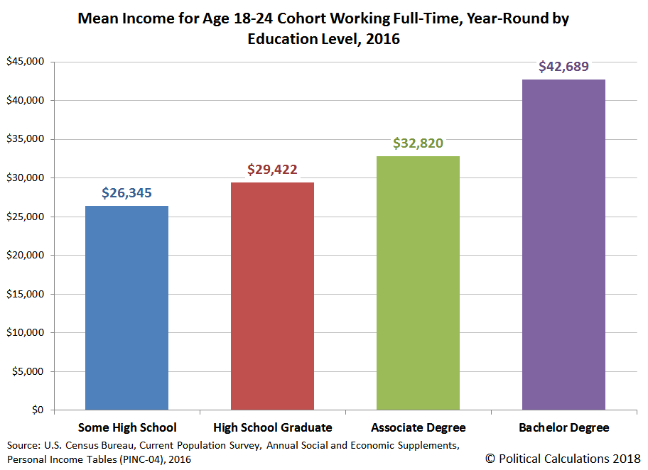 Mean Income for Age 18-24 Cohort Working Full-Time, Year-Round by Education Level, 2016