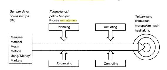 pengertian manajemen menurut para ahli 1