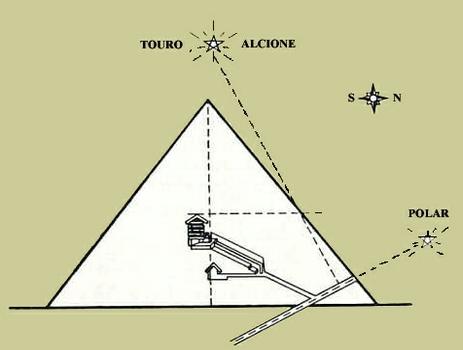 Alinhamento pirâmide Gizé - Alcyone - Estrela Polar