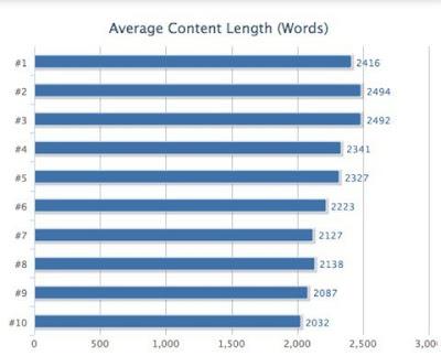 Panjang konten terbaik blog Anda