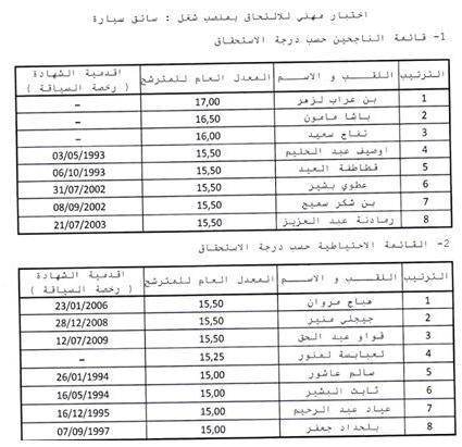 قائمة الناجحين النهائية و القائمة الاحتياطية حسب درجة الاستحقاق