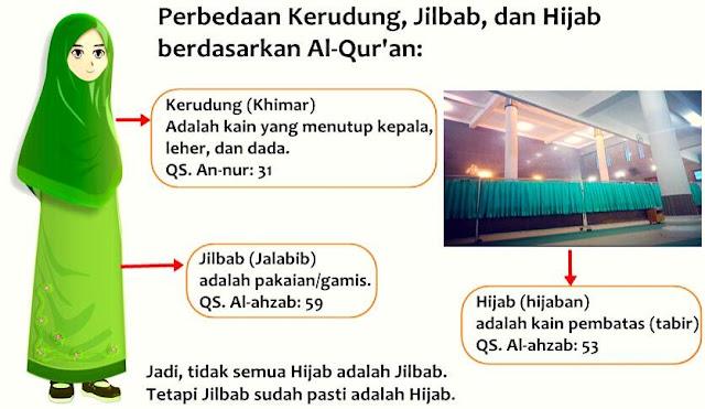 perbedaan kerudung (khimar), jilbab dan hijab
