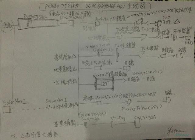 36.4mm 套筒系統 for Pentax 75SDHF