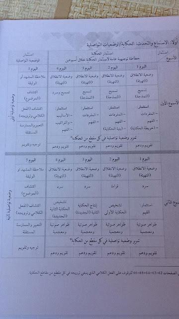 مراحل مكون الحكاية في المستويين الاول و التاني