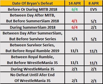 Kambi Conquerors - Date Of Daniel Bryan's Next Loss