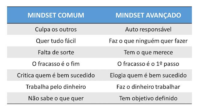 Ajustando o MindSet