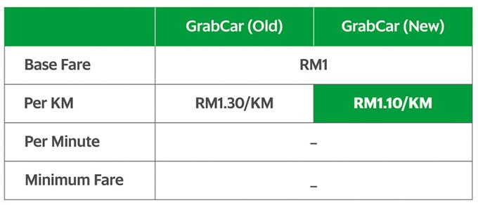 Tambang GrabCar Turun Mulai 10 Oktober 2016