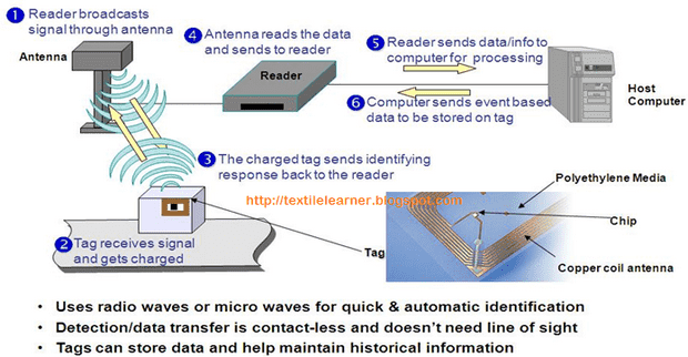 Working process of RFID