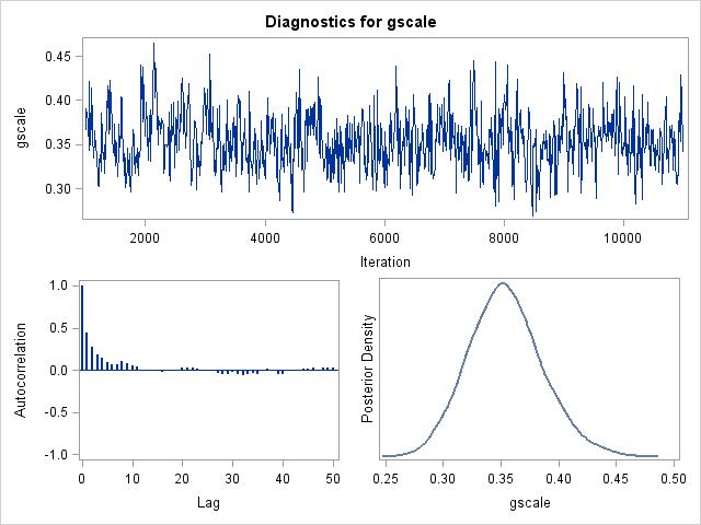 Example 9 8: New stuff in SAS 9 3– Bayesian random effects models in