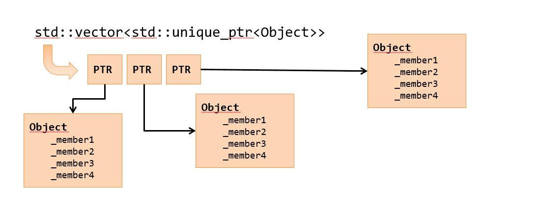 Vector of unique_ptr