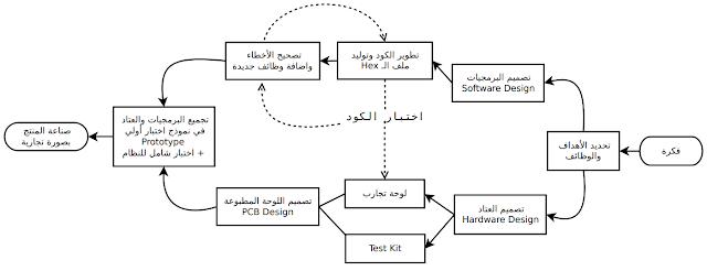 الخطوات التي يتبعها مصممو الأنظمة المدمجة في تطوير أي منتج