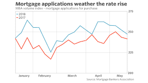 MBA, Mortgage, Applications rise, 2%,10 Year Fixed Mortgage Rates Refinance