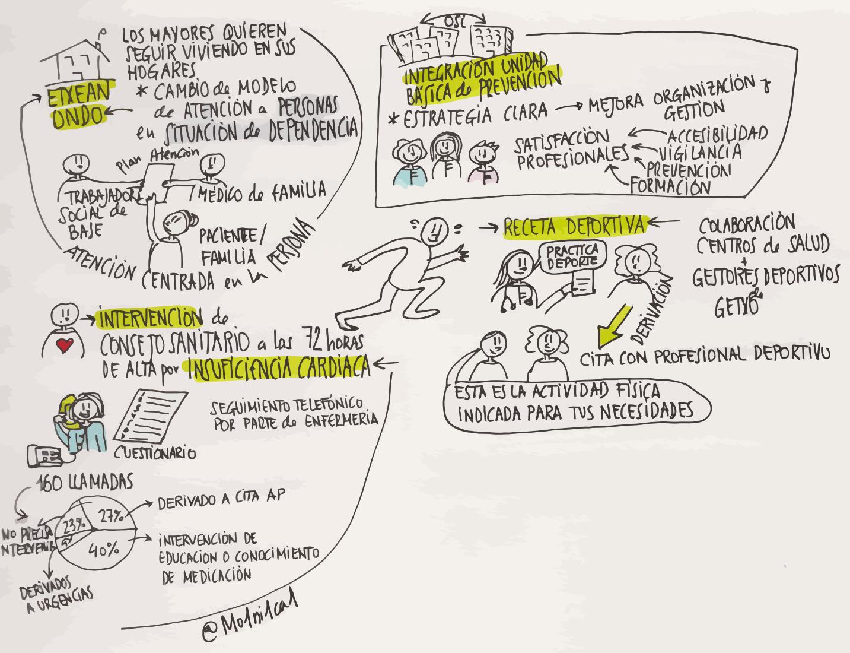 integración asistencial, consejo sanitario, sketchnote