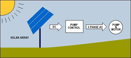 كيفية عمل المضخات الشمسية