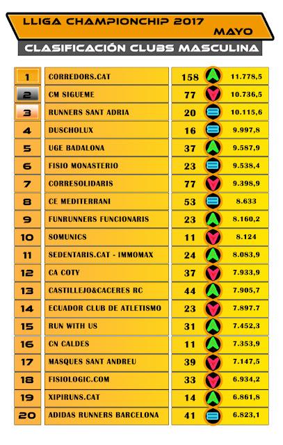 Lliga Championchip - Clasificación Clubs Masculina -  Mayo 2017