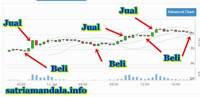 Chart ( Grafik ) Simulasi Cara Jual Dan Beli Koin di VIP