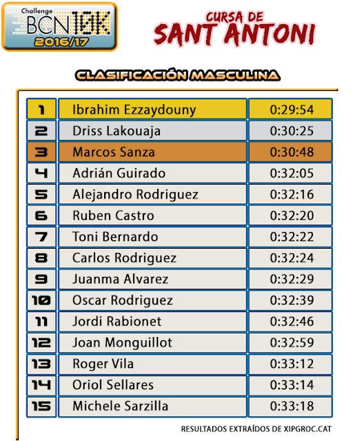Resultados Cursa Sant Antoni 2017 - Clasificación Masculina